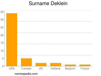 Surname Deklein