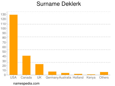 Surname Deklerk