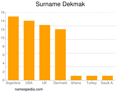 Surname Dekmak