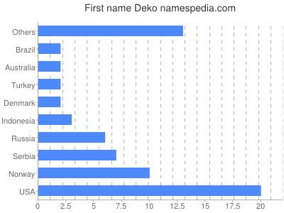 Given name Deko