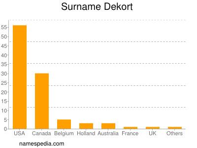 Surname Dekort
