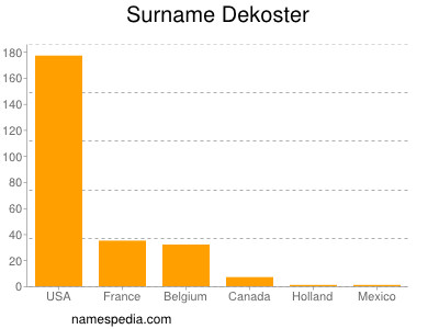 Surname Dekoster