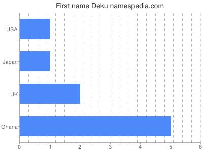 Given name Deku