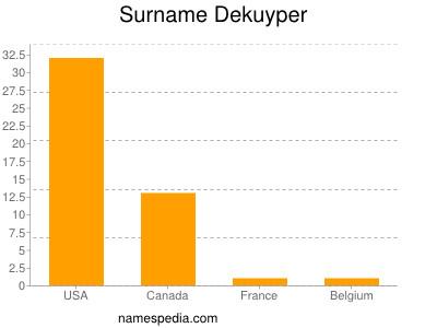 Surname Dekuyper