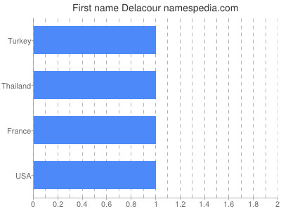 Given name Delacour