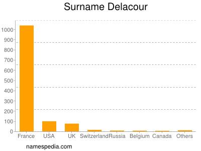 Surname Delacour