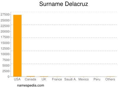 Surname Delacruz