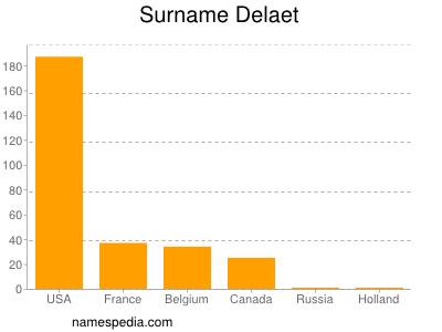 Surname Delaet