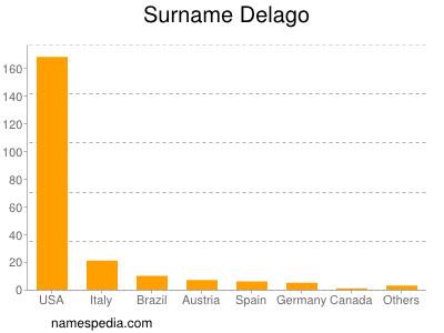 Surname Delago