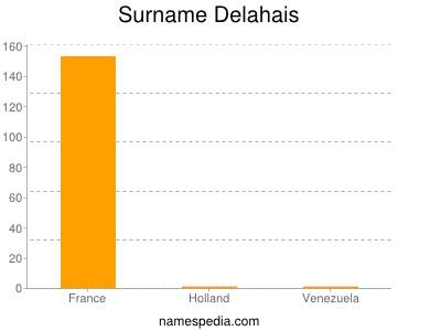 Surname Delahais
