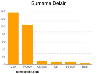 Surname Delain