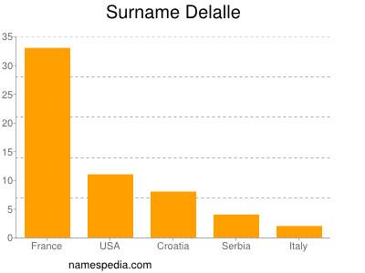 Surname Delalle