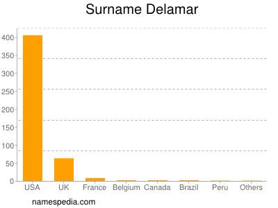 Surname Delamar