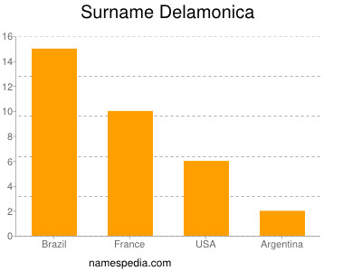 Surname Delamonica