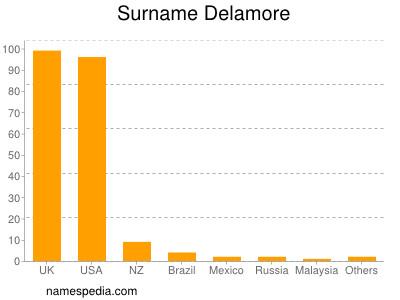Surname Delamore
