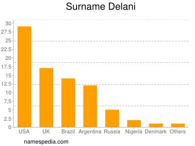 Surname Delani