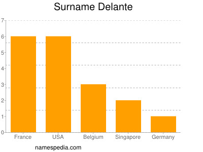 Surname Delante