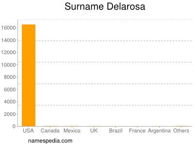 Surname Delarosa