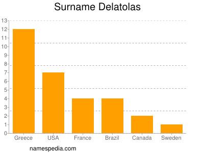 Surname Delatolas
