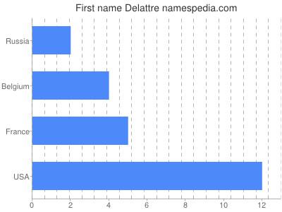 Given name Delattre