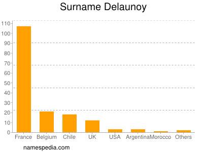 Surname Delaunoy