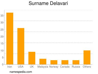 Surname Delavari