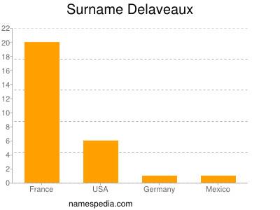 Surname Delaveaux