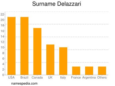 Surname Delazzari
