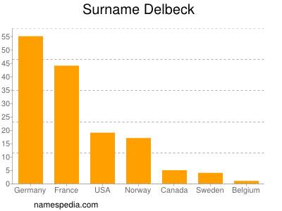 Surname Delbeck