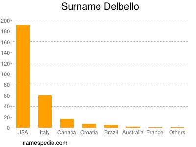 Surname Delbello