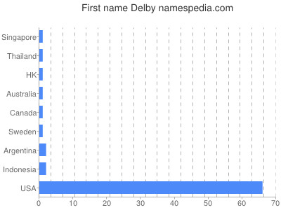 Given name Delby
