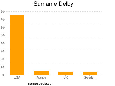 Surname Delby
