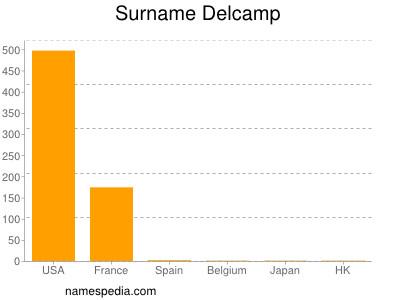 Surname Delcamp