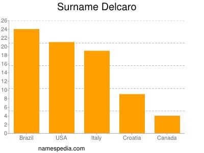 Surname Delcaro