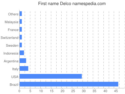 Given name Delco