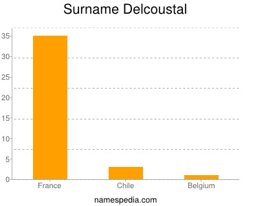Surname Delcoustal
