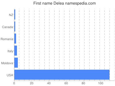 Given name Delea