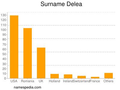 Surname Delea