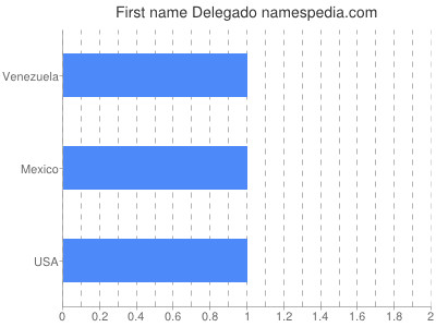Given name Delegado