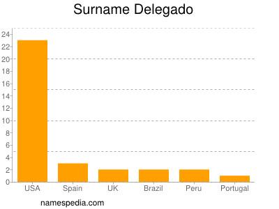 Surname Delegado