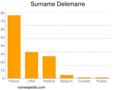Surname Delemarre