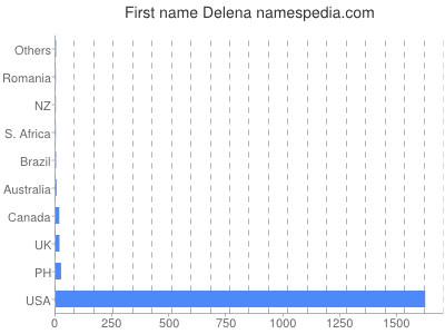 Given name Delena