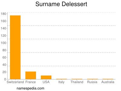 Surname Delessert