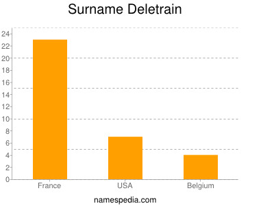 Surname Deletrain