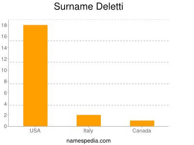 Surname Deletti