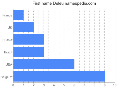 Given name Deleu