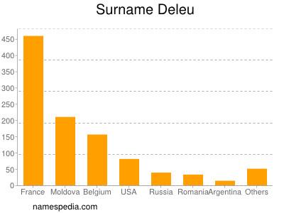 Surname Deleu