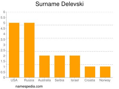 Surname Delevski