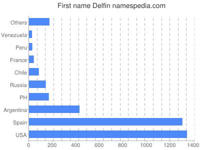 Given name Delfin