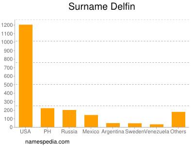 Surname Delfin